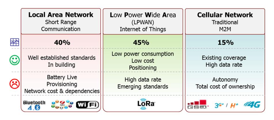 相較於現今的廣域及局域無線網路,LoRa更能滿足一些IoT的應用。(Source:LoRa Alliance)