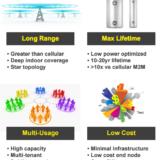 補足IoT通訊缺口  群登推出三款 LoRa整合MCU模組