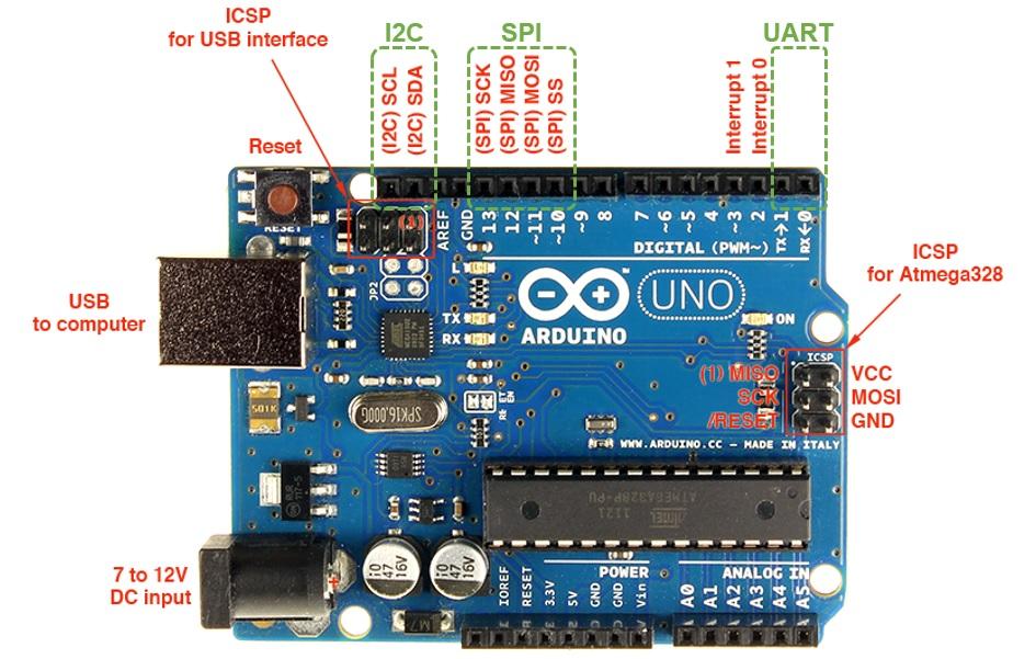 圖1 Arduino上的UART、SPI、I2C介面接腳位置(綠框)。