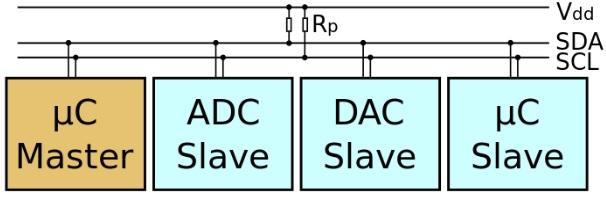 圖3 I2C介面僅用2條線即可連接多個裝置。(圖片來源:維基百科)