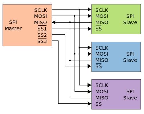圖4 SPI每多連接一個裝置,必須增加一條新的SS線路。(圖片來源:維基百科)
