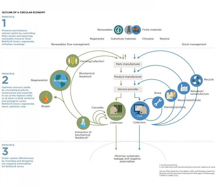 循環經濟示意圖(綠色部分為生物循環,藍色部分為工業循環)