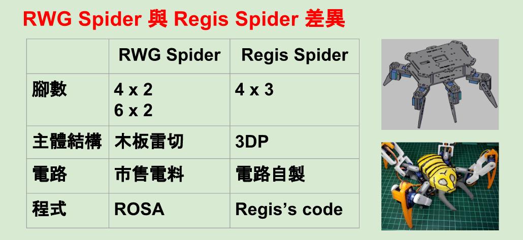 RWG Spider與Regis Spider差異