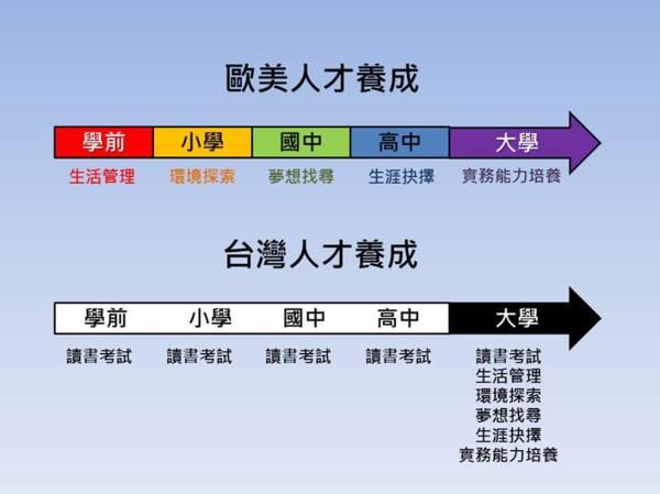 台灣與歐美教育體制差異