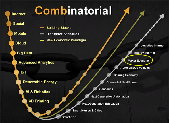科技的演進進入人類生活會促發全新的經濟型態,在右方上升曲線中可看到Maker Economy名列其中。
