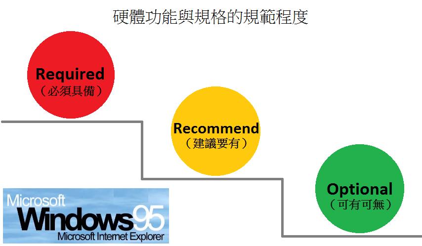 Microsoft PC95硬體規範描述