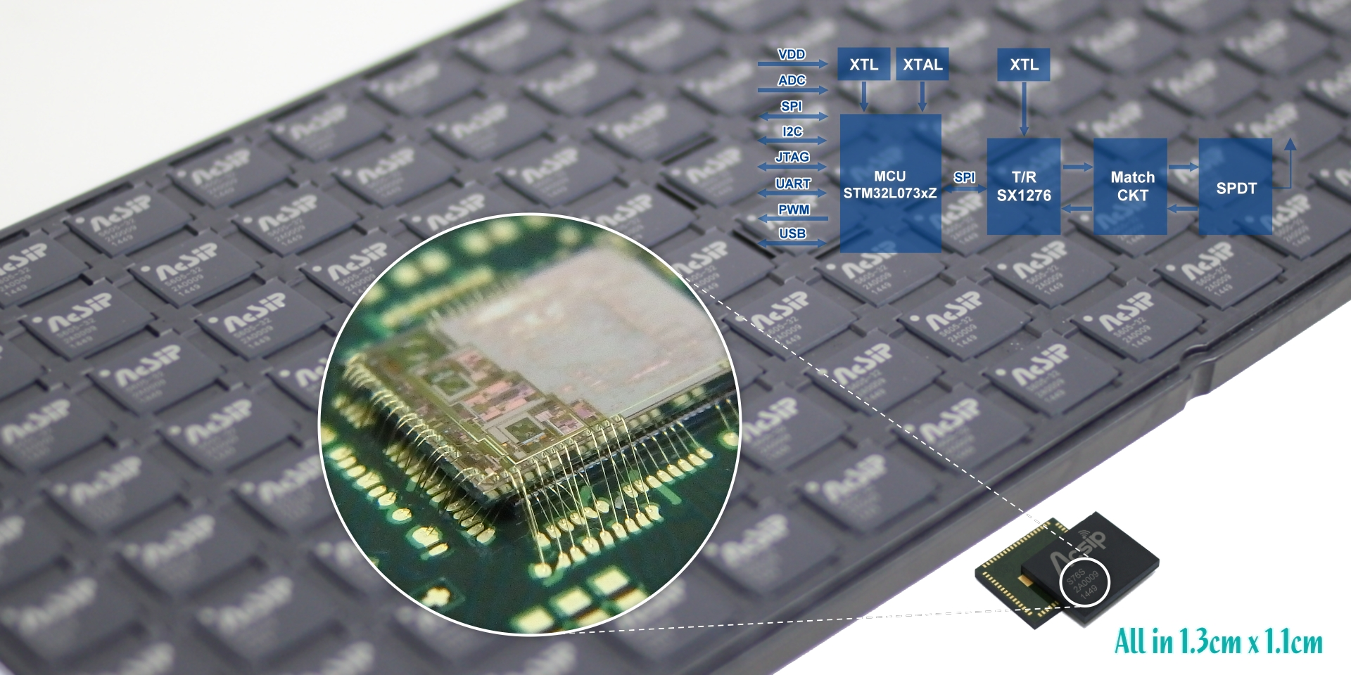 群登用SiP技術將LoRa+MCU產品尺寸微縮到只有13 mm x 11mm