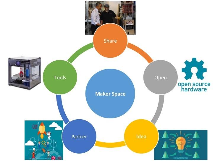 Makerspace的五大環節