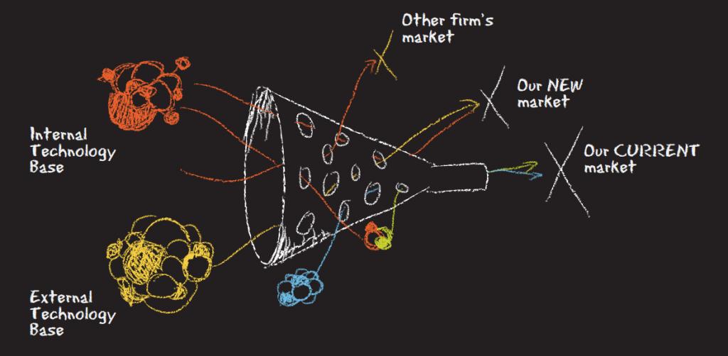 企業需擁抱開放式創新,才能保持市場競爭力。