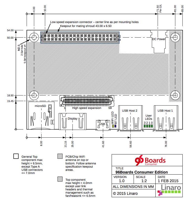 96boards CE 系統板配置及尺寸規範