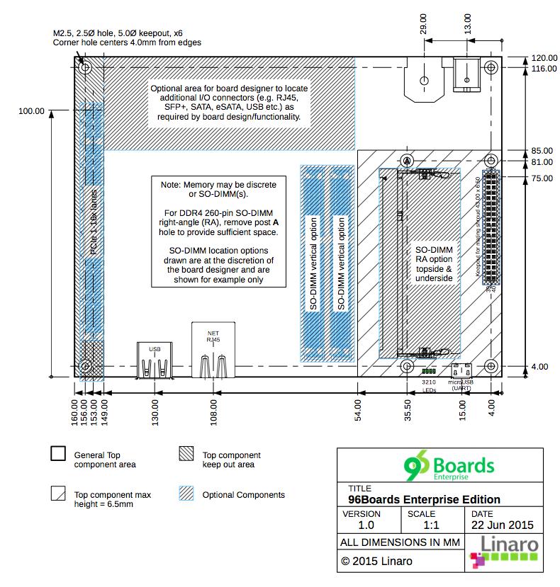 96boards EE 系統板配置及尺寸規範