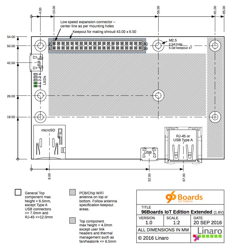 96boards IE 系統板配置及尺寸規範