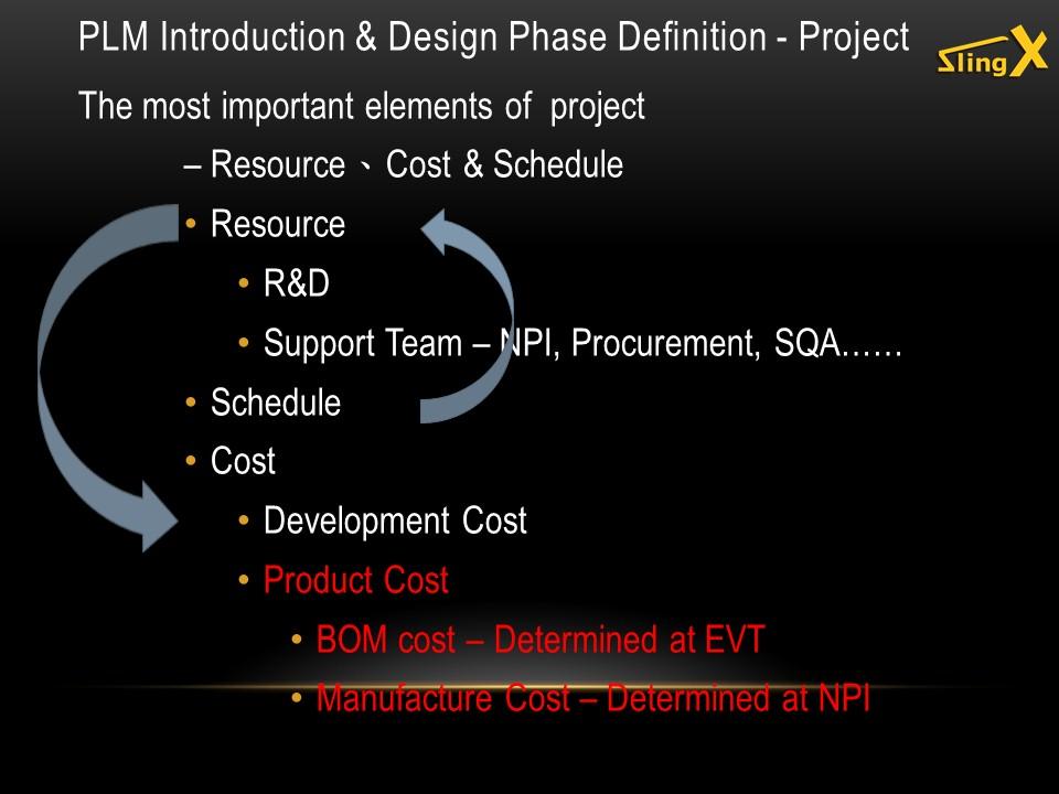 Design-Processes