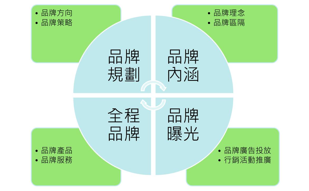虛實整合下的品牌策略((Source:張鈿浤))