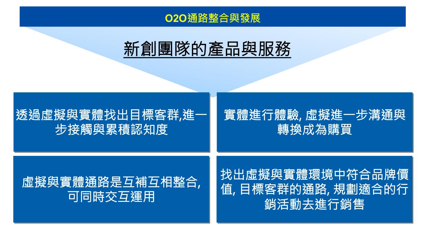 虛實通路的整合策略(Source:張鈿浤)