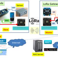 【Acsip LoRa實作1】快速開發LoRa通訊功能-SPI介面篇