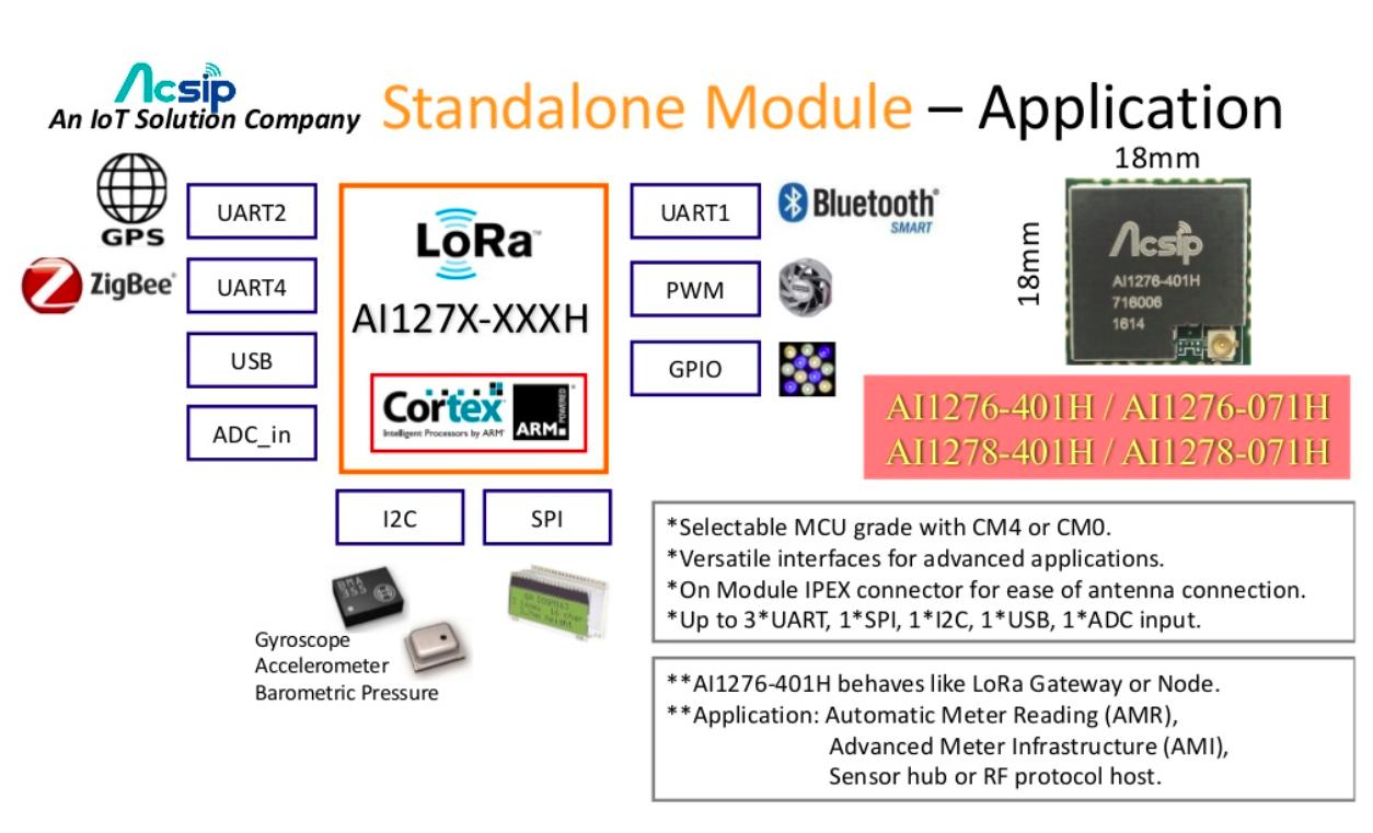 內嵌MCU的Standalone模組,開發上較容易。