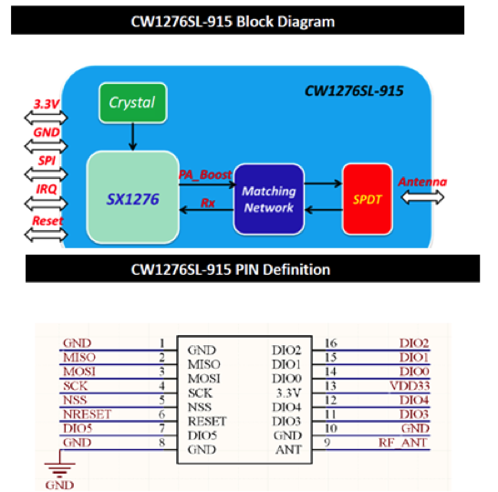 CW1276SL-915 Block Diagram