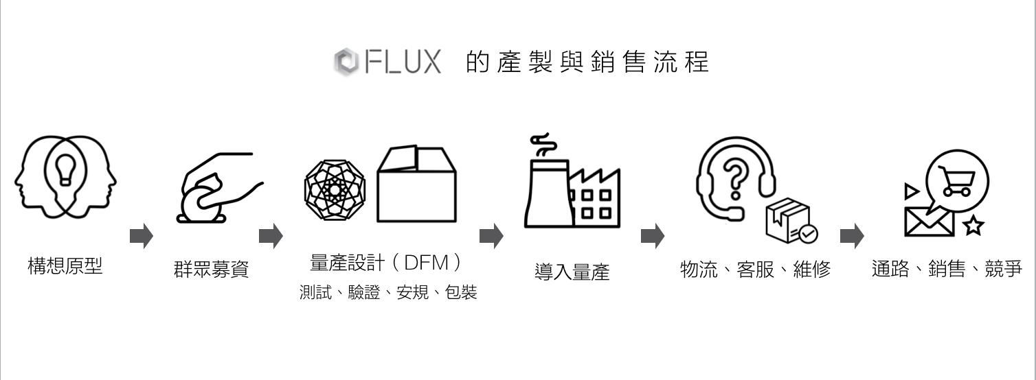 資料來源:【Maker to Startup】-自造者x創業加速交流論壇EP4柯軒恩 製圖/陳睨