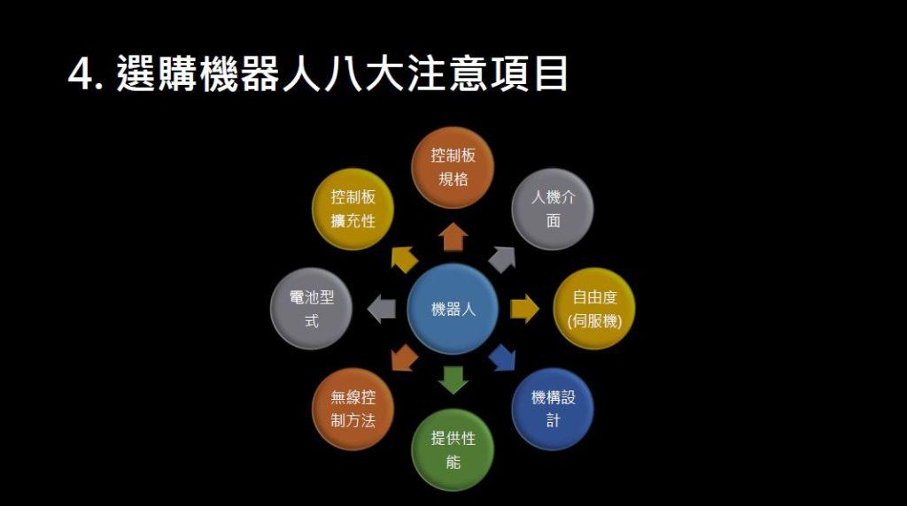 配圖2-3
