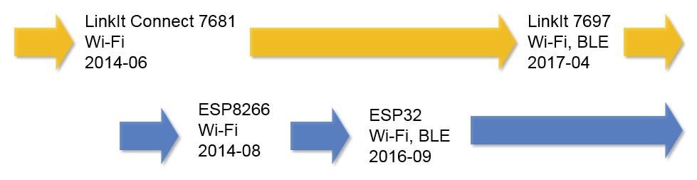 LinkIt 7697 VS ESP 32,Who is winner?- Seeed cc