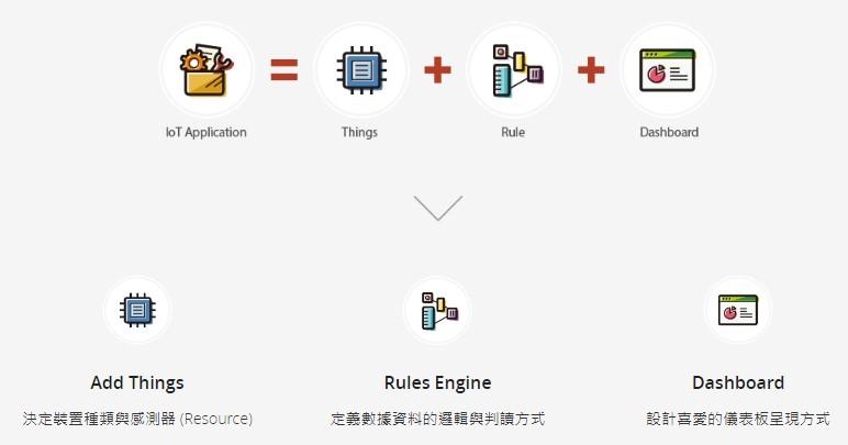Tutorial】公私有雲整合開發- Mini AirBox遇上QNAP QIoT Suite