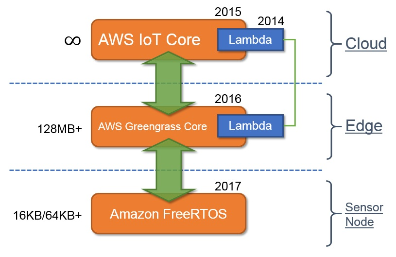 Amazon推廣AWS IoT的最後一塊拼圖:a: FreeRTOS | Building Maker