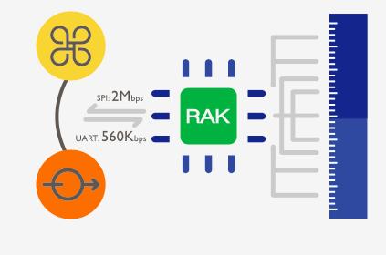 RAK LoRa系列導覽及Gateway串接實作