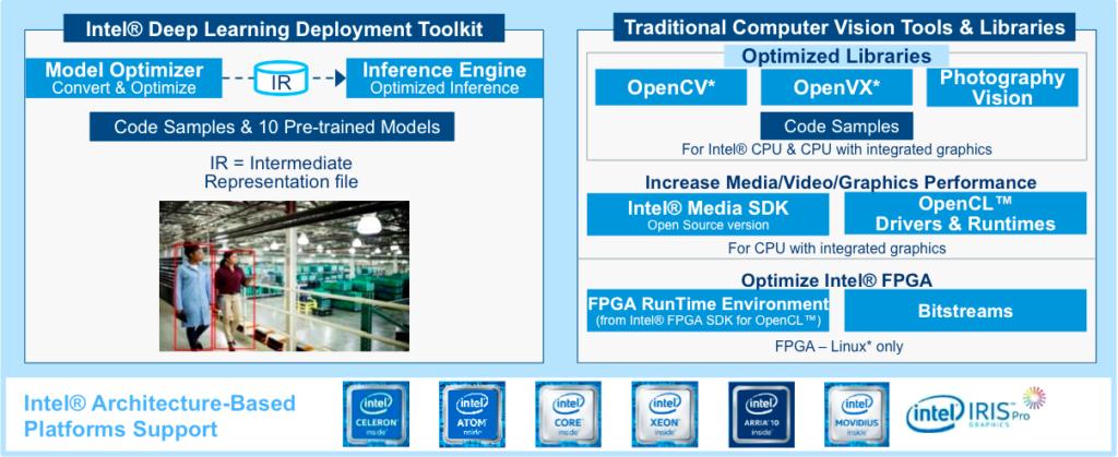 AI加速工具】OpenVINO無痛安裝指引| Building Maker Economy:自