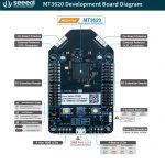 【IoT大廠佈局】微軟 Azure Sphere MCU 技術、生態再探析