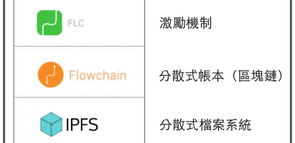 【Blockchain入門】Flowchain 挖礦指南:Flowchain + IPFS