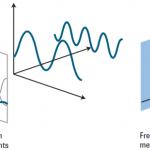 【實作實驗室】頻譜分析儀內部構造