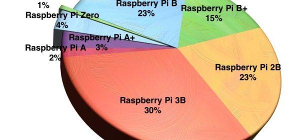樹莓派銷售觀察:90% 由 Model B 系列佔據