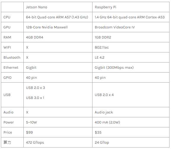 Nvidia Jetson Nano 初體驗:安裝與測試| Building Maker