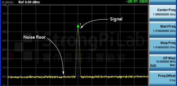 【實作實驗室】頻譜下方的雜訊怎麼來的?