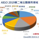 從AIGO業界出題看如何成功導入AI