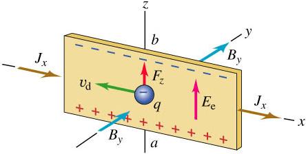【Maker電子學】進階磁性感應元件的原理與應用