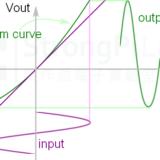 【實作實驗室】衡量訊號純度的指標!認識諧波失真