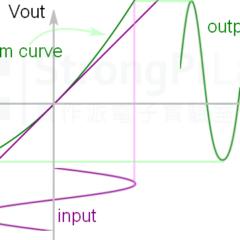 THD-system-curve-response-2