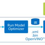 OpenVINO模型最佳化實測:PC/NB當AI辨識引擎沒問題!
